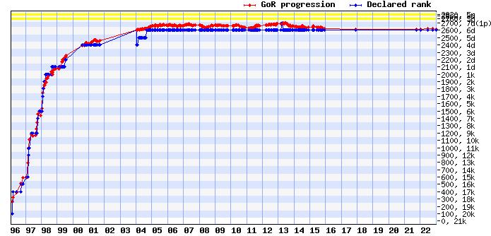 EGD ratings